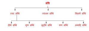 Sandhi ke bhed in Hindi Grammar