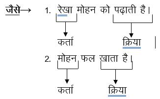 कर्तृ वाच्य (Kritya Vachya)