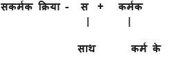 Sakarmak Kriya