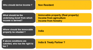 Article 6 Income from Immovable property