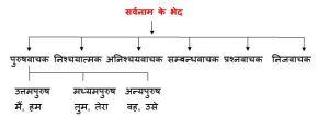 सर्वनाम के भेद (Sarvanam ke bhed in Hindi)