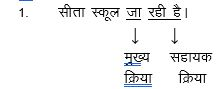 Sahayak kriya in Hindi (सहायक क्रिया) or Mukhya kriya in Hindi (मुख्य क्रिया)