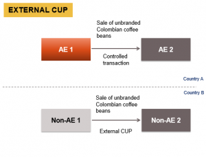 """comparable uncontrolled price (""""CUP"""") Method"""