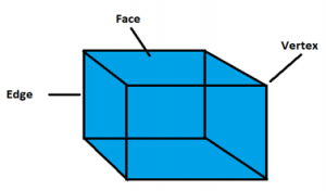 Cube Faces Edges Vertices