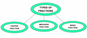 Tupes of fraction