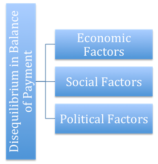 Disequilibrium in Balance of Payment (BoP)