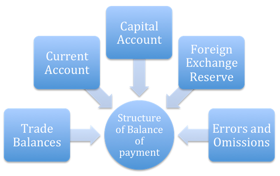 Structure of Balance of Payment (BoP)