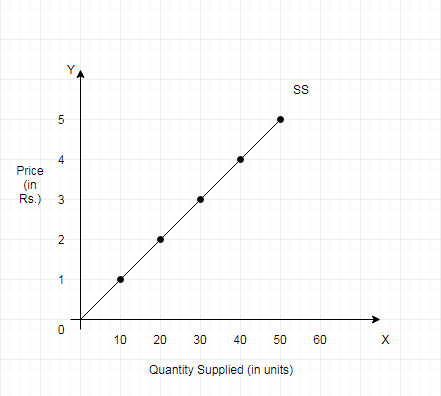 Law of Supply graph