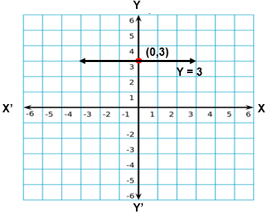 NCERT Solutions for Class 9 Maths Chapter 4 Exercise 4.4 Question 1