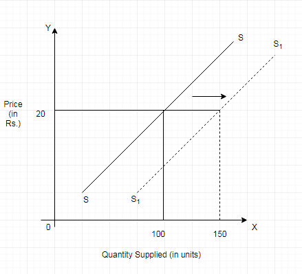 Shift in Supply Curve