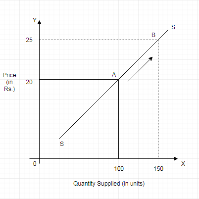 Change in Quantity Supplied vs Change in Supply