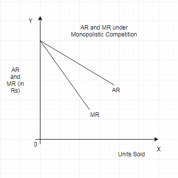 AR & MR Curves under Monopolistic Competition