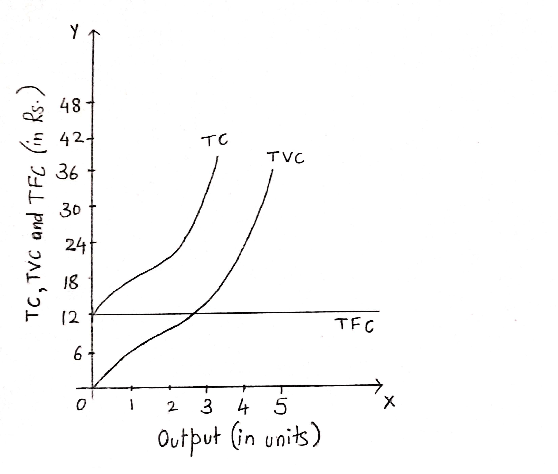 Short run cost graph 1