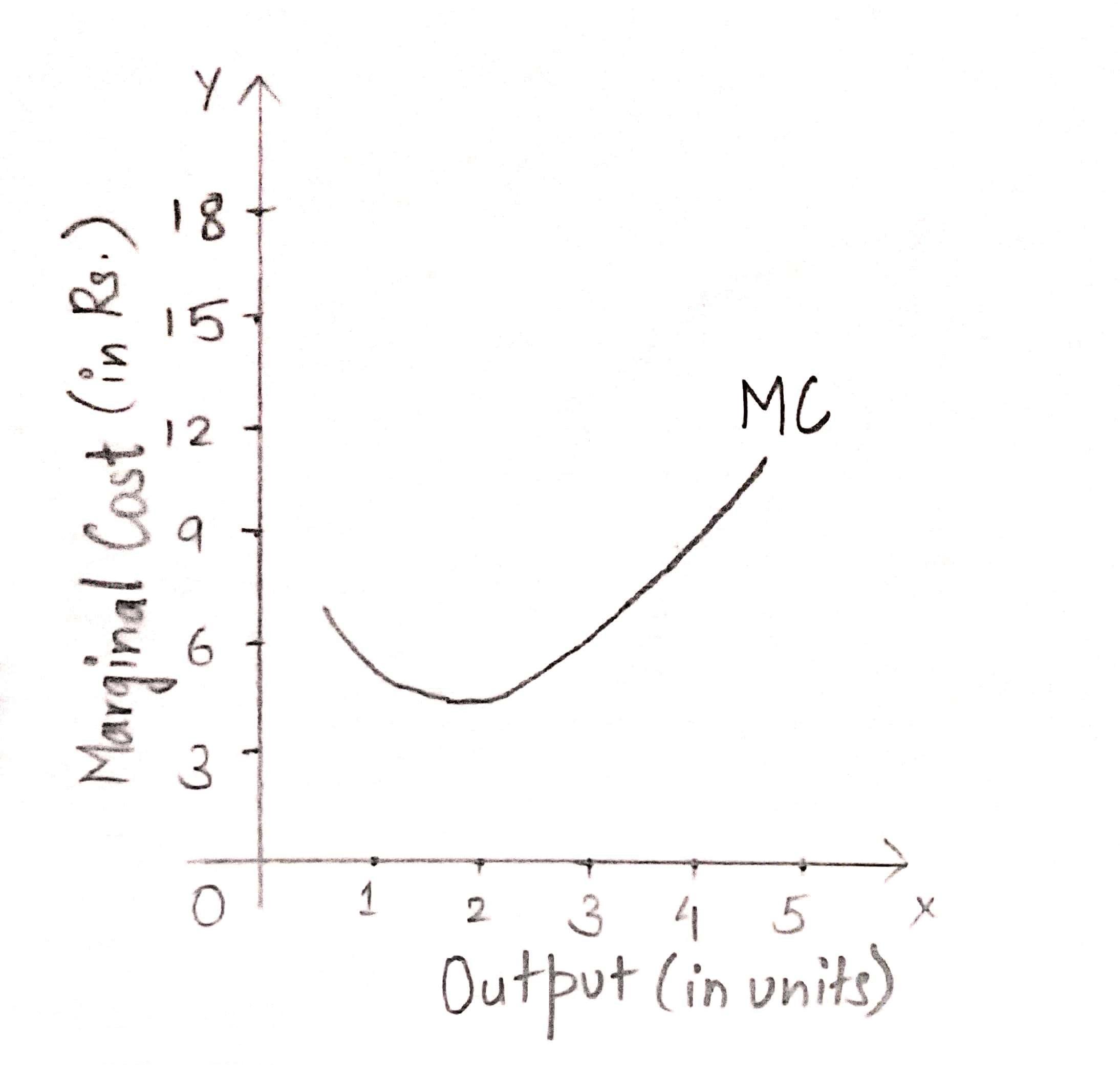 Short run cost graph 2