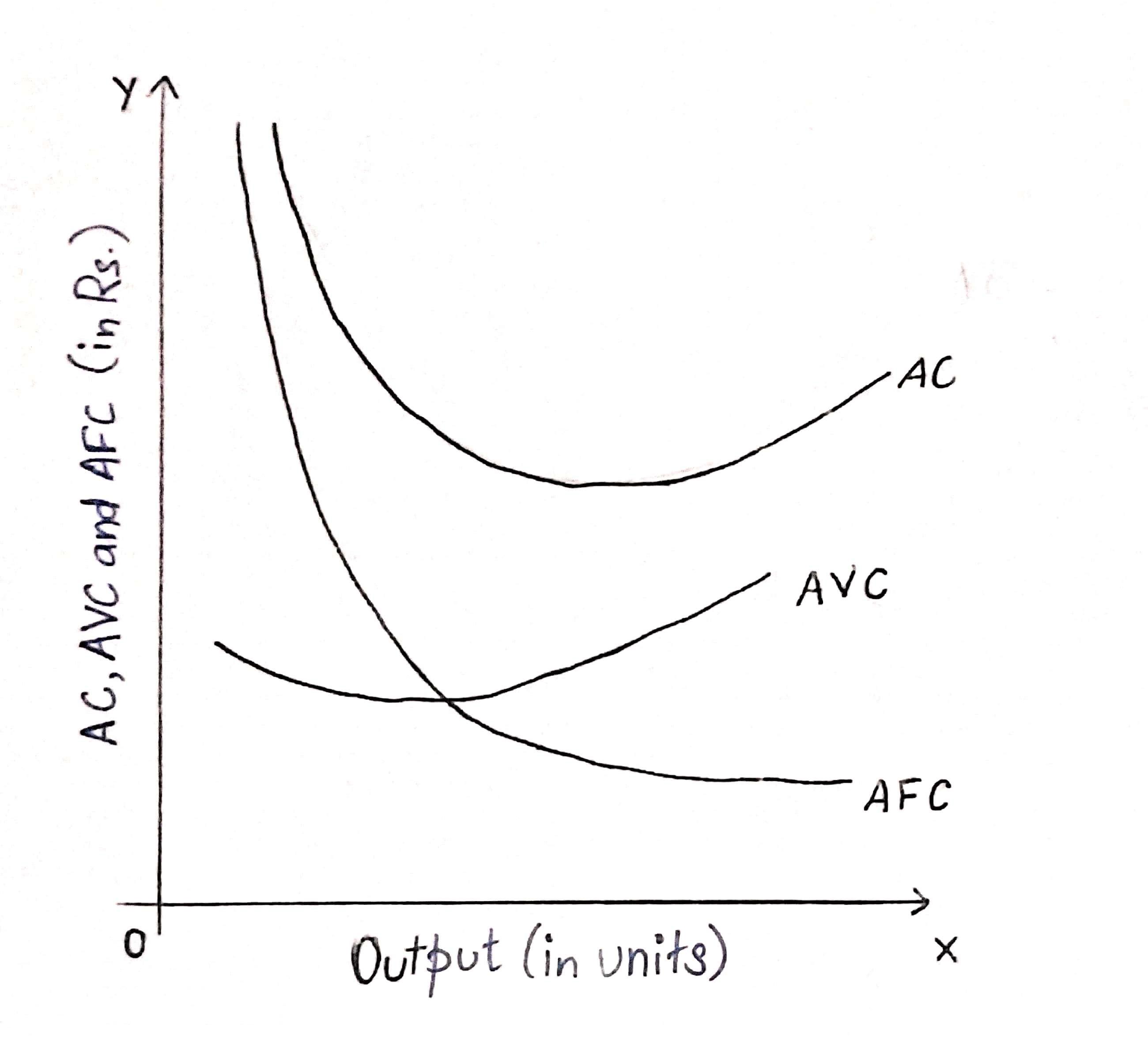 Short run cost graph 3