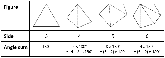NCERT Solutions for Class 8 Maths Chapter 3 Exercise 3.1 Question 4