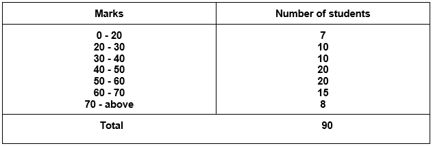 NCERT Solutions for Class 9 Maths Chapter 15 Exercise 15.1 Question 6