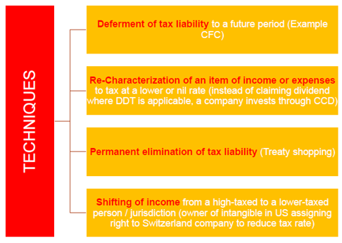 TECHNIQUES OF TAX AVOIDANCE