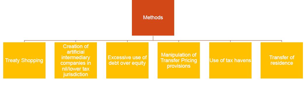 METHODS OF USING THE TAX AVOIDANCE TECHNIQUES