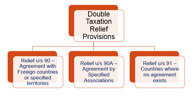 DOUBLE TAXATION RELIEF IN INDIA