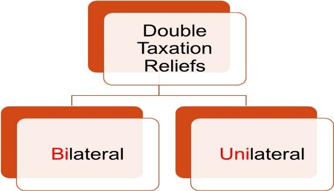 TYPES OF DOUBLE TAXATION RELIEF