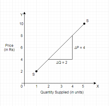 Slope of a Supply Curve