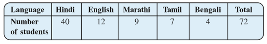 NCERT Solutions for Class 8 Maths Chapter 5 Exercise 5.2 Question 5