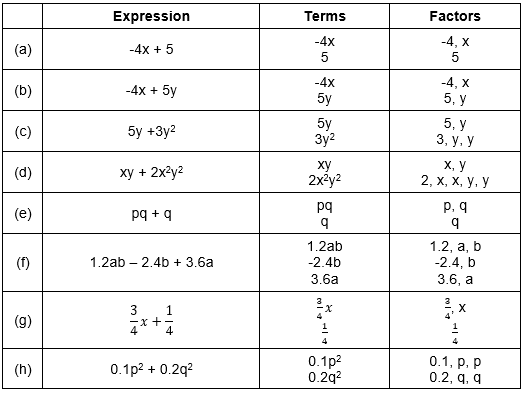 NCERT Solutions for Class 7 Maths Chapter 12 Exercise 12.1 Question 2ii