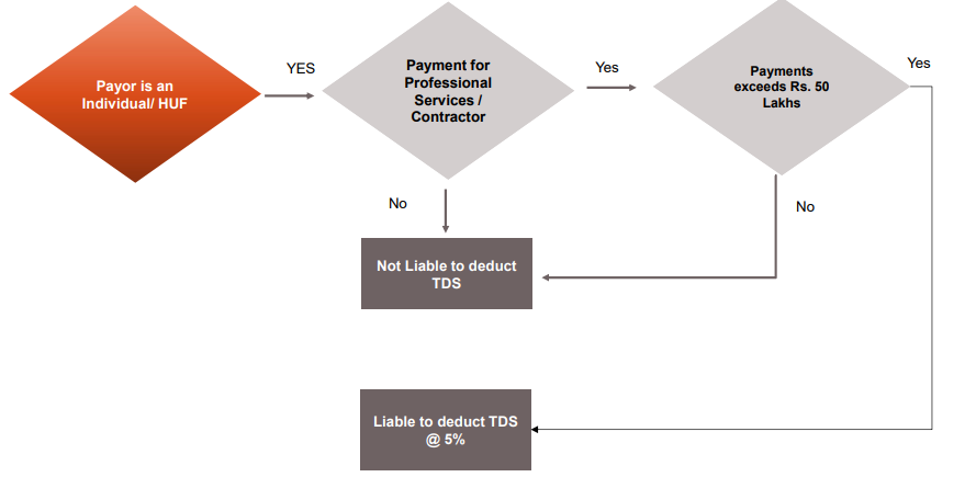 SECTION 194M – TDS BY INDIVIDUAL/HUF