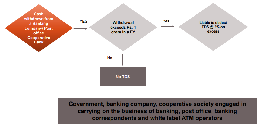 SECTION 194N – TDS ON CASH WITHDRAWAL