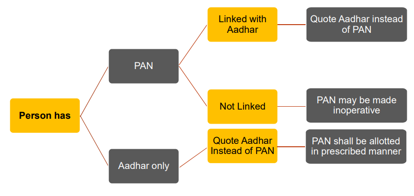 INTEROPERABILITY OF PAN AND AADHAR