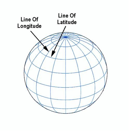 Depicting Latitude and Longitude