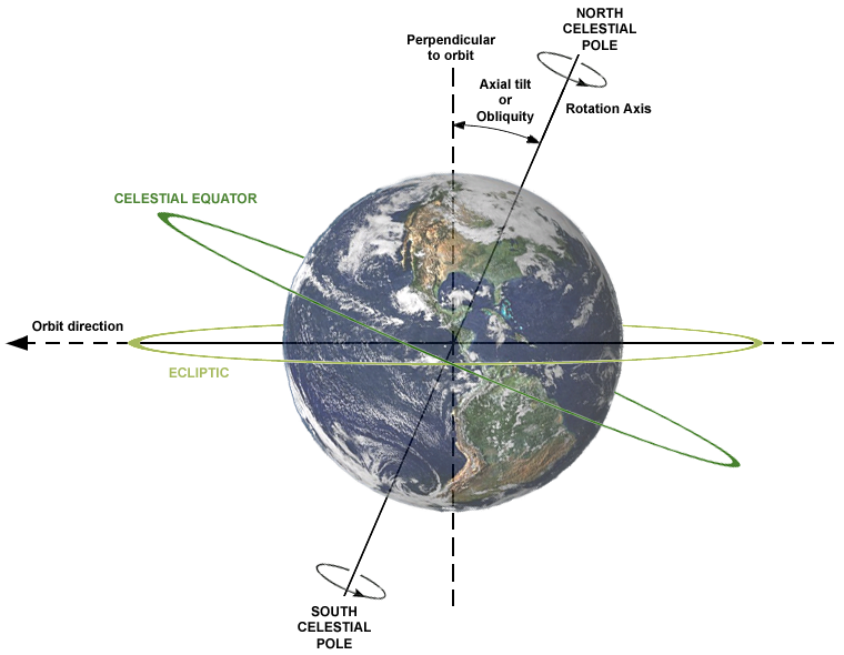 Showing the Tilt of the axis and earth's rotation