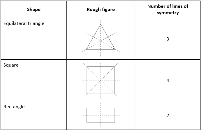 Maths NCERT Solutions for Class 6 Chapter 13 Exercise 13.2 Question 3