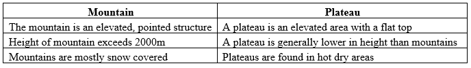 What is the difference between a mountain and a plateau
