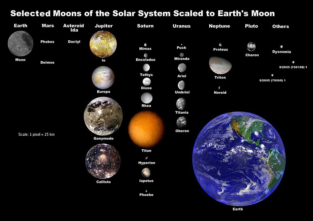 Showing the different Satellites of the Planets