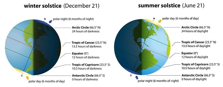 Position of Earth in Summer and Winter Solstice