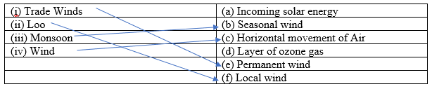 NCERT Solutions for Class 7 Geography Chapter 4 - Air - Match the column
