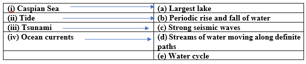 NCERT Solutions for Class 7 Geography Chapter 5 - Water - Match the column