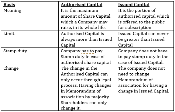 Difference Between Authorised Capital and Issued Capital