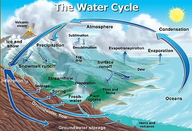 hydrosphere - Major Domains of the Earth