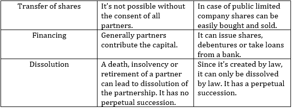 Difference between Partnership and Joint Stock Company
