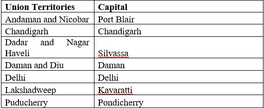 States and their respective capitals - Our Country India