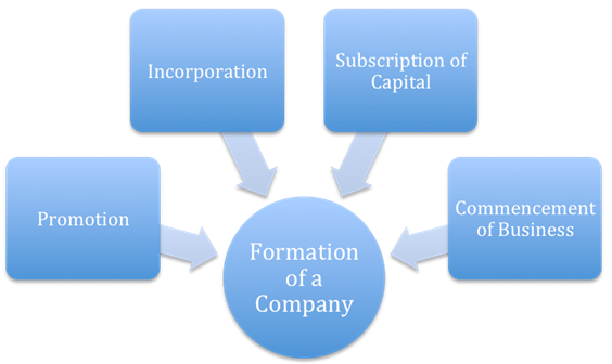 Meaning of Company Formation