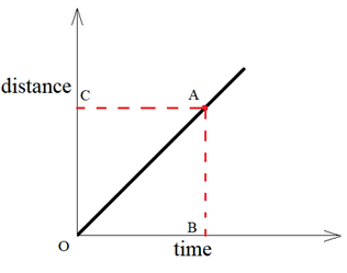 Graphical Representation of Motion - Distance time graph