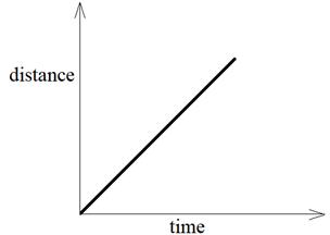 Graphical Representation of Motion - Distance time graph (Uniform motion)