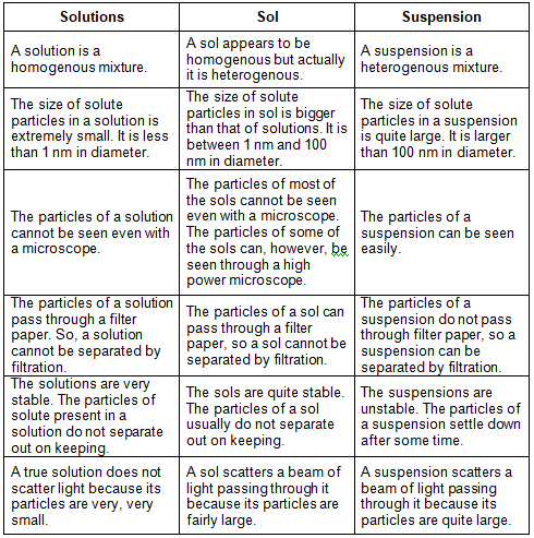How are sol, solution and suspension different from each other