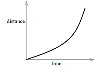 Graphical Representation of Motion - Non Uniform motion