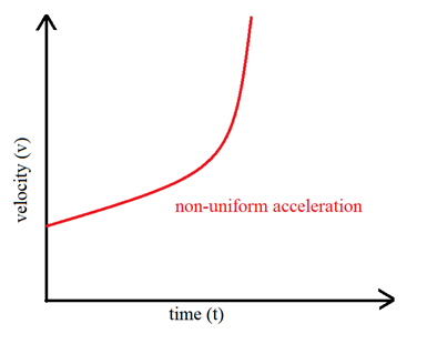 Rate of Change of Velocity - Non-uniform acceleration