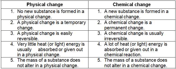 Difference between Physical changes Chemical changes